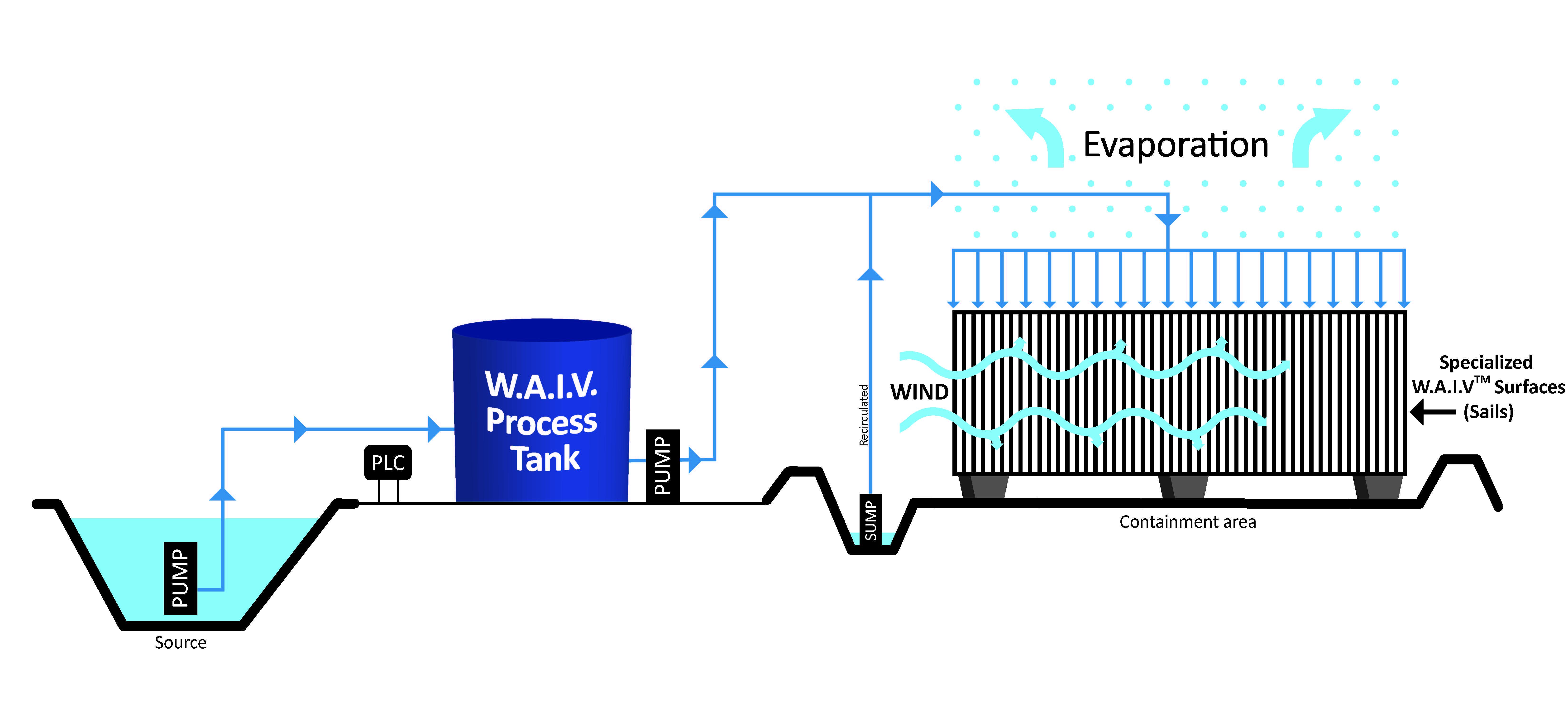 WAIV process diagram - general